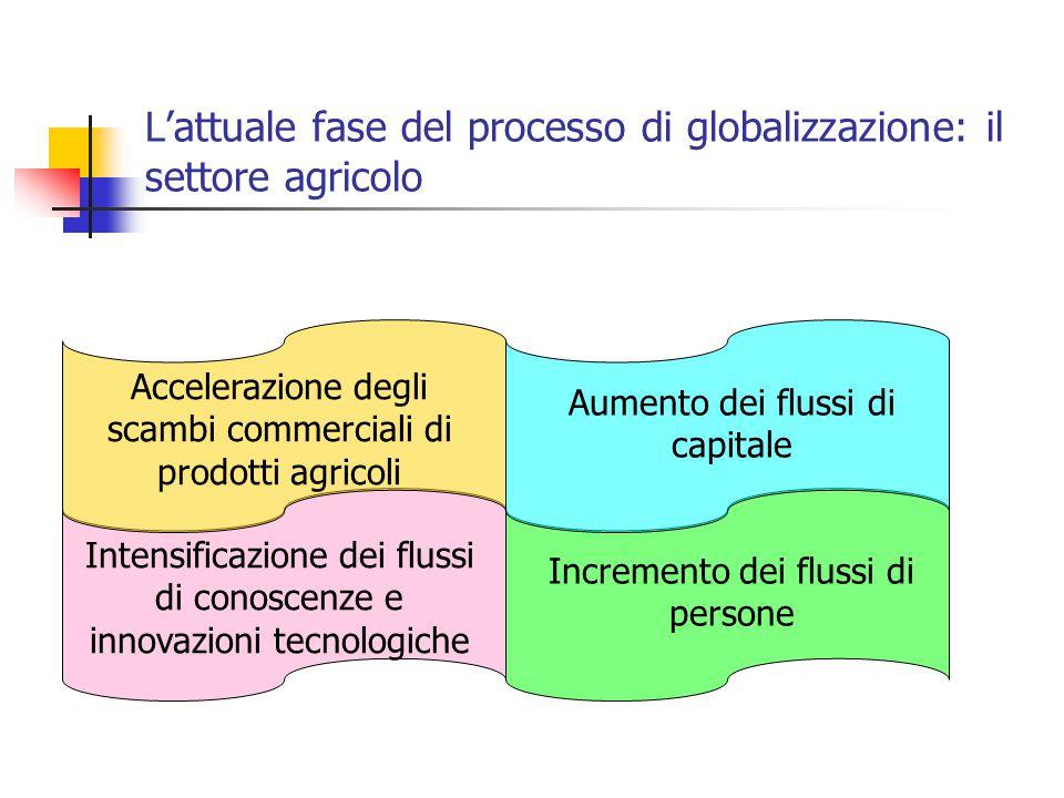 L'attuale fase del processo di globalizzazione: il settore agricolo