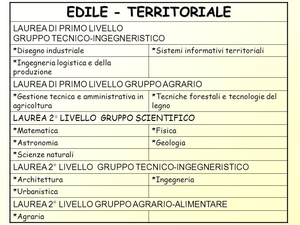EDILE - TERRITORIALELAUREA DI PRIMO LIVELLO GRUPPO TECNICO-INGEGNERISTICO. *Disegno industriale. *Sistemi informativi territoriali.