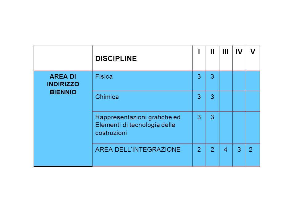 DISCIPLINE I II III IV V AREA DI INDIRIZZO BIENNIO Fisica 3 Chimica