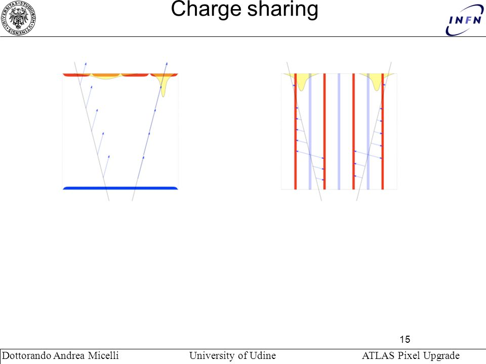 Charge sharing Dottorando Andrea Micelli University of Udine ATLAS Pixel Upgrade.