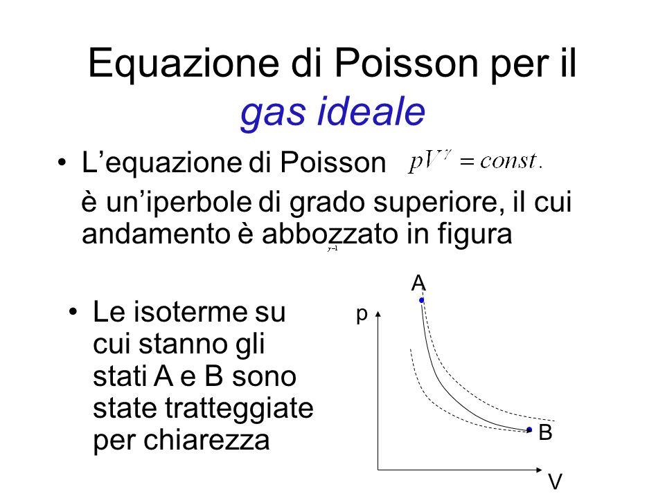 Equazione di Poisson per il gas ideale