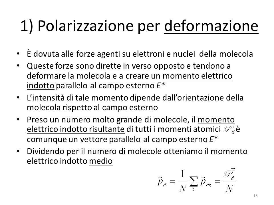 1) Polarizzazione per deformazione