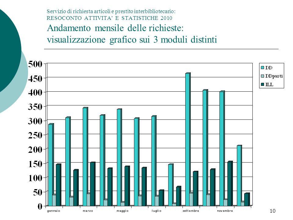 Servizio di richiesta articoli e prestito interbibliotecario: RESOCONTO ATTIVITA' E STATISTICHE 2010 Andamento mensile delle richieste: visualizzazione grafico sui 3 moduli distinti