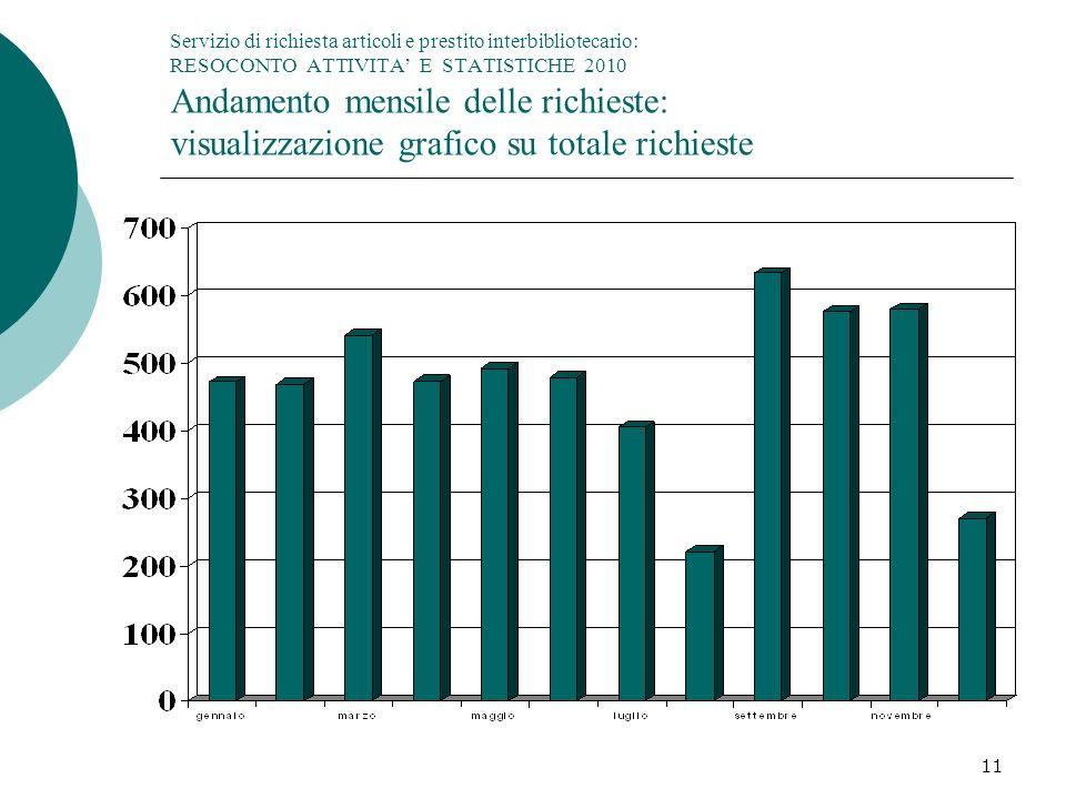 Servizio di richiesta articoli e prestito interbibliotecario: RESOCONTO ATTIVITA' E STATISTICHE 2010 Andamento mensile delle richieste: visualizzazione grafico su totale richieste