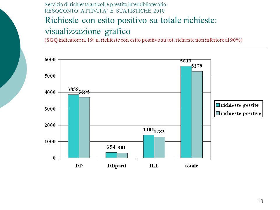Servizio di richiesta articoli e prestito interbibliotecario: RESOCONTO ATTIVITA' E STATISTICHE 2010 Richieste con esito positivo su totale richieste: visualizzazione grafico (SGQ indicatore n. 19: n. richieste con esito positivo su tot. richieste non inferiore al 90%)