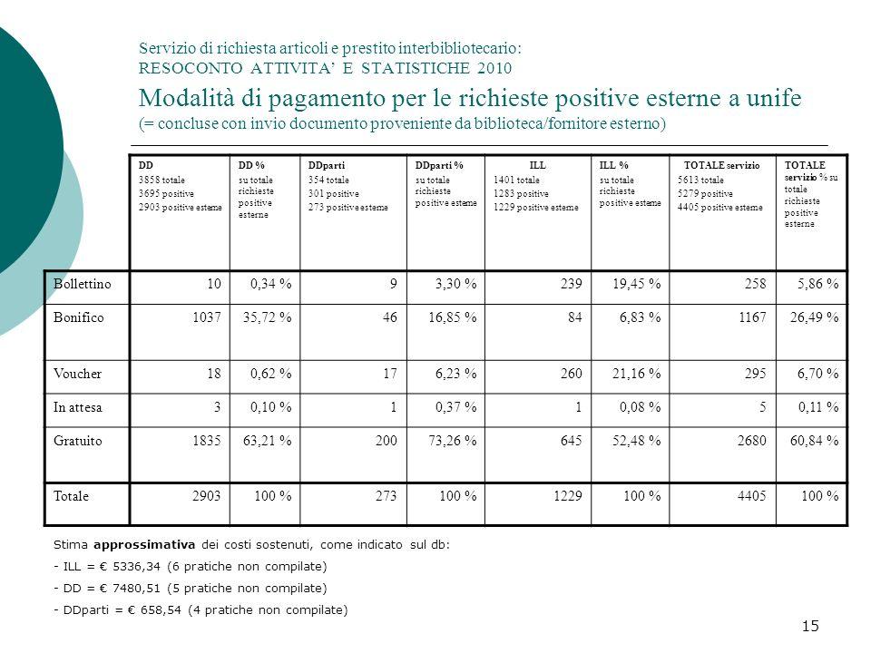 Servizio di richiesta articoli e prestito interbibliotecario: RESOCONTO ATTIVITA' E STATISTICHE 2010 Modalità di pagamento per le richieste positive esterne a unife (= concluse con invio documento proveniente da biblioteca/fornitore esterno)
