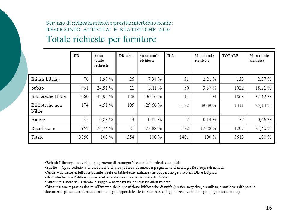 Servizio di richiesta articoli e prestito interbibliotecario: RESOCONTO ATTIVITA' E STATISTICHE 2010 Totale richieste per fornitore