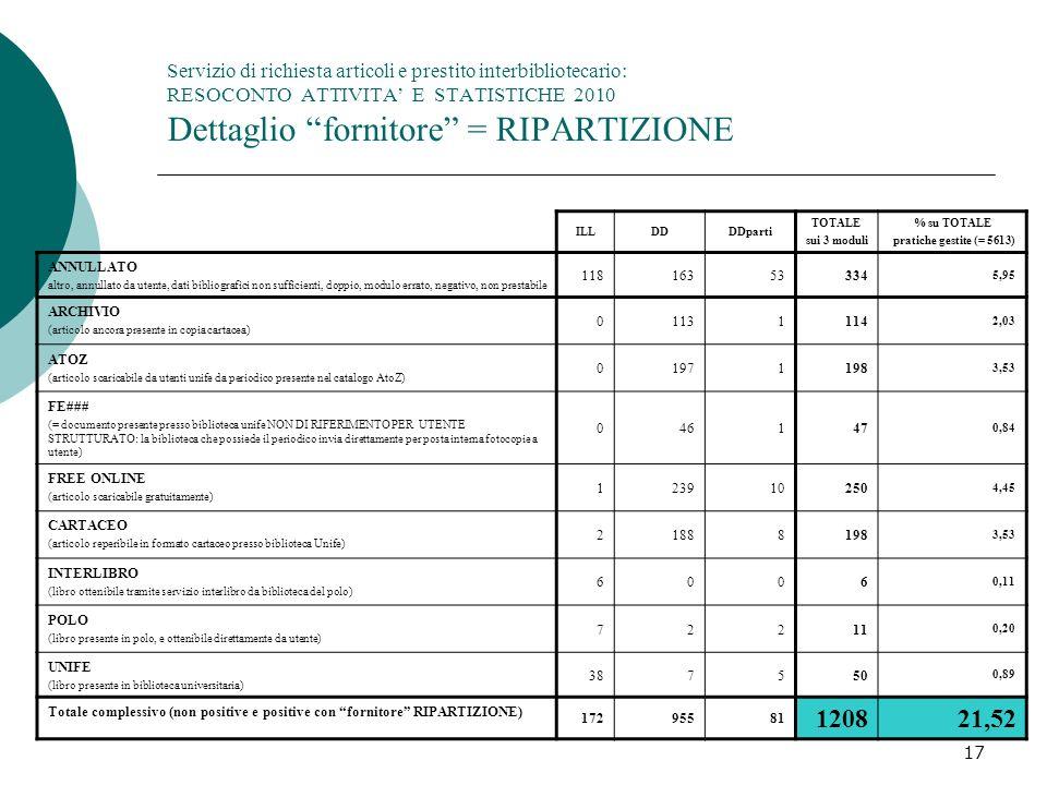 Servizio di richiesta articoli e prestito interbibliotecario: RESOCONTO ATTIVITA' E STATISTICHE 2010 Dettaglio fornitore = RIPARTIZIONE