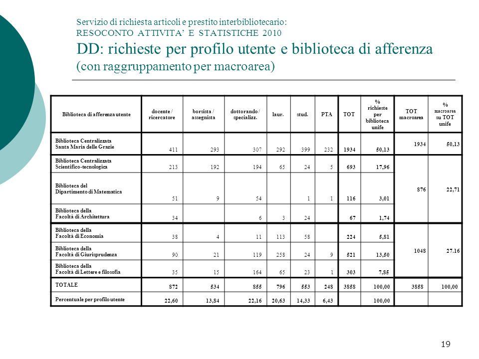 Servizio di richiesta articoli e prestito interbibliotecario: RESOCONTO ATTIVITA' E STATISTICHE 2010 DD: richieste per profilo utente e biblioteca di afferenza (con raggruppamento per macroarea)