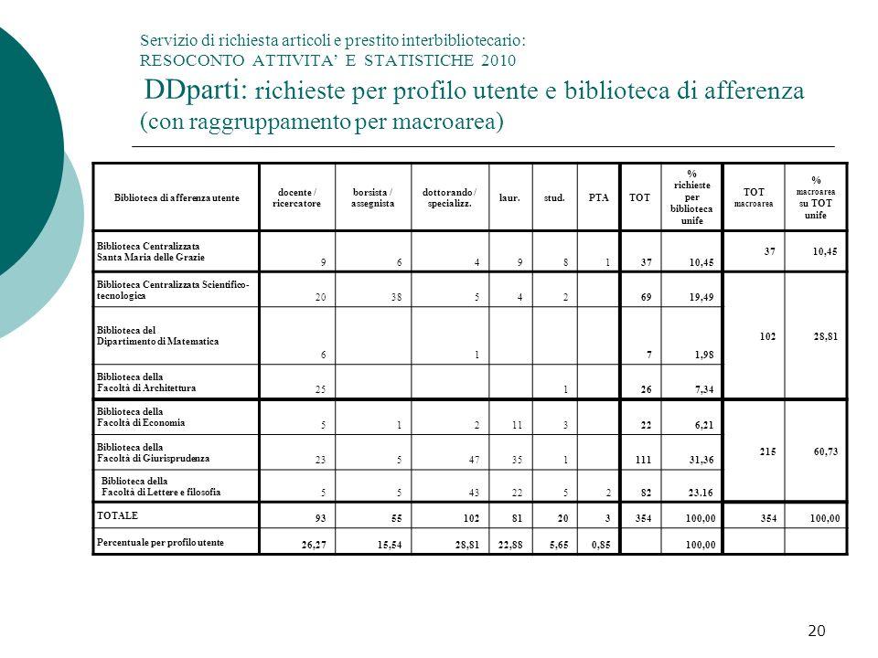 Servizio di richiesta articoli e prestito interbibliotecario: RESOCONTO ATTIVITA' E STATISTICHE 2010 DDparti: richieste per profilo utente e biblioteca di afferenza (con raggruppamento per macroarea)