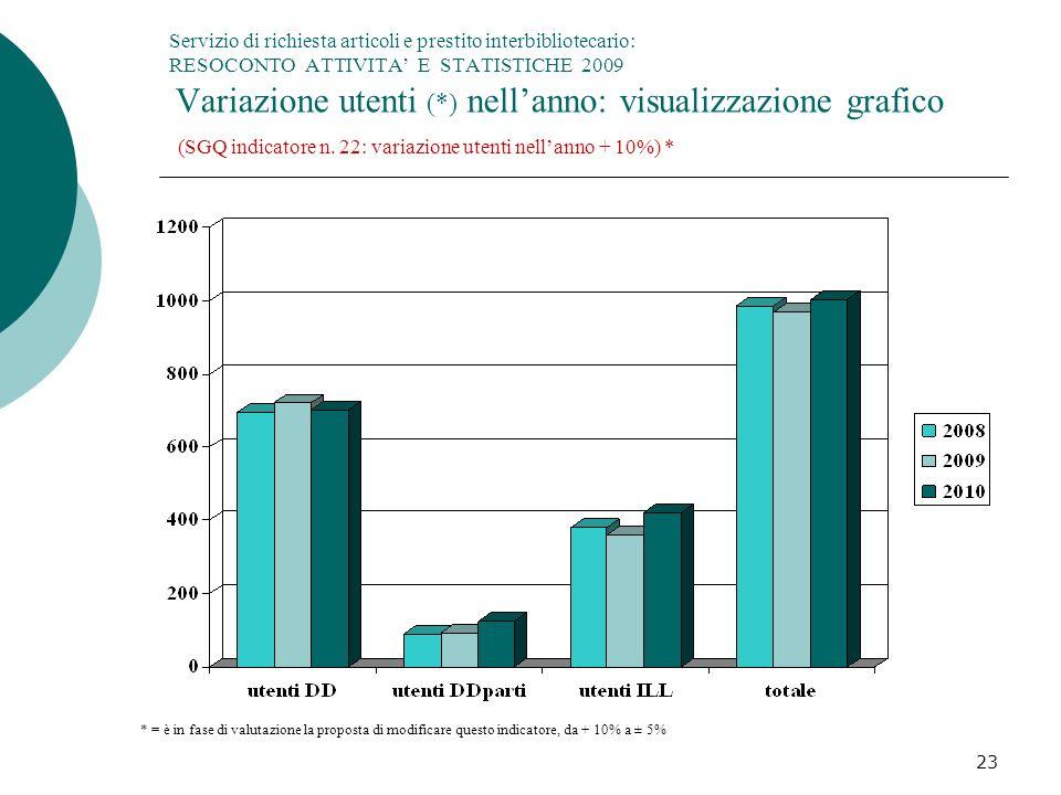 Servizio di richiesta articoli e prestito interbibliotecario: RESOCONTO ATTIVITA' E STATISTICHE 2009 Variazione utenti (*) nell'anno: visualizzazione grafico (SGQ indicatore n. 22: variazione utenti nell'anno + 10%) *