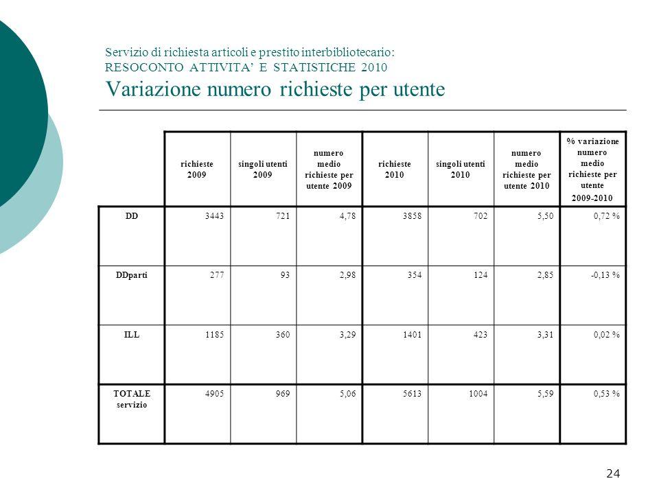 Servizio di richiesta articoli e prestito interbibliotecario: RESOCONTO ATTIVITA' E STATISTICHE 2010 Variazione numero richieste per utente