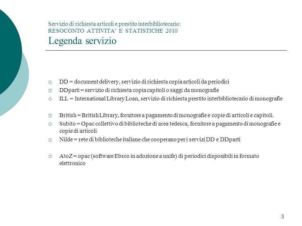 DDparti = servizio di richiesta copia capitoli o saggi da monografie