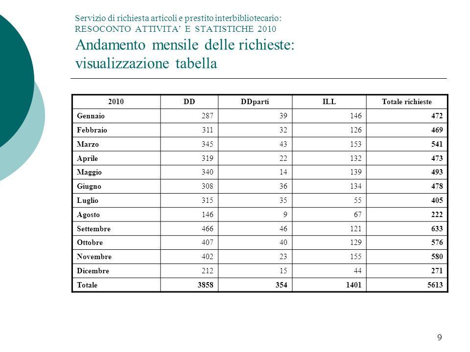 Servizio di richiesta articoli e prestito interbibliotecario: RESOCONTO ATTIVITA' E STATISTICHE 2010 Andamento mensile delle richieste: visualizzazione tabella