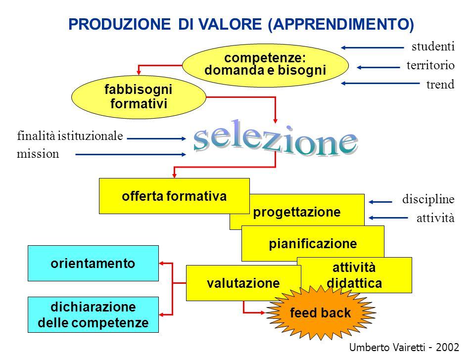 PRODUZIONE DI VALORE (APPRENDIMENTO)