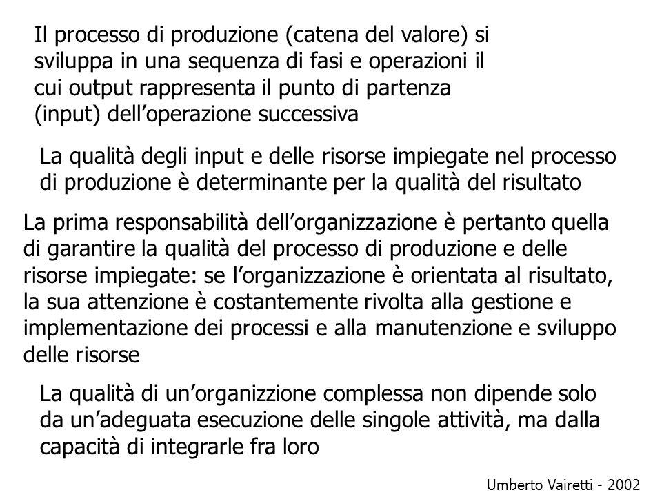 Il processo di produzione (catena del valore) si sviluppa in una sequenza di fasi e operazioni il cui output rappresenta il punto di partenza (input) dell'operazione successiva