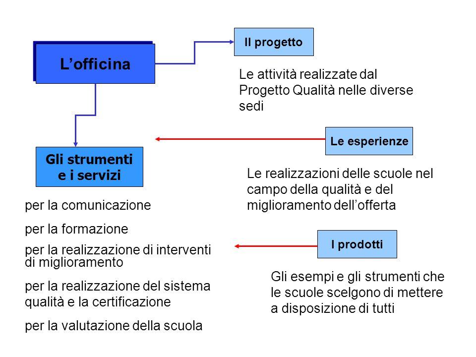 Gli strumenti e i servizi