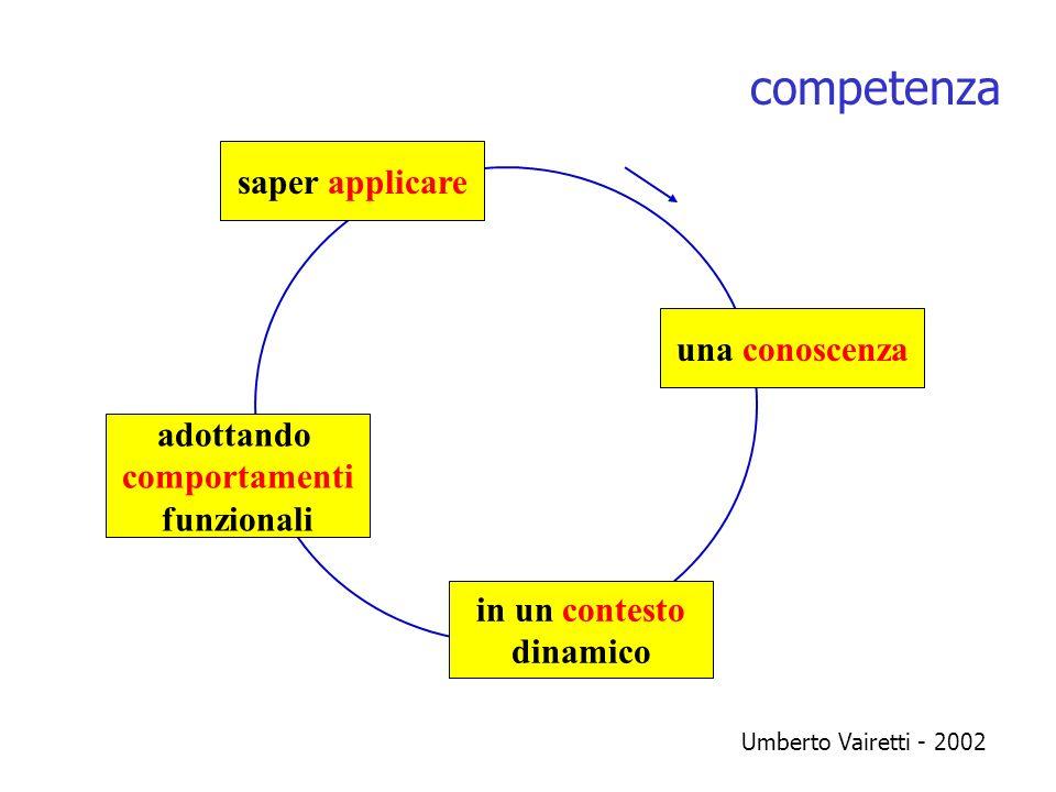competenza saper applicare una conoscenza adottando comportamenti