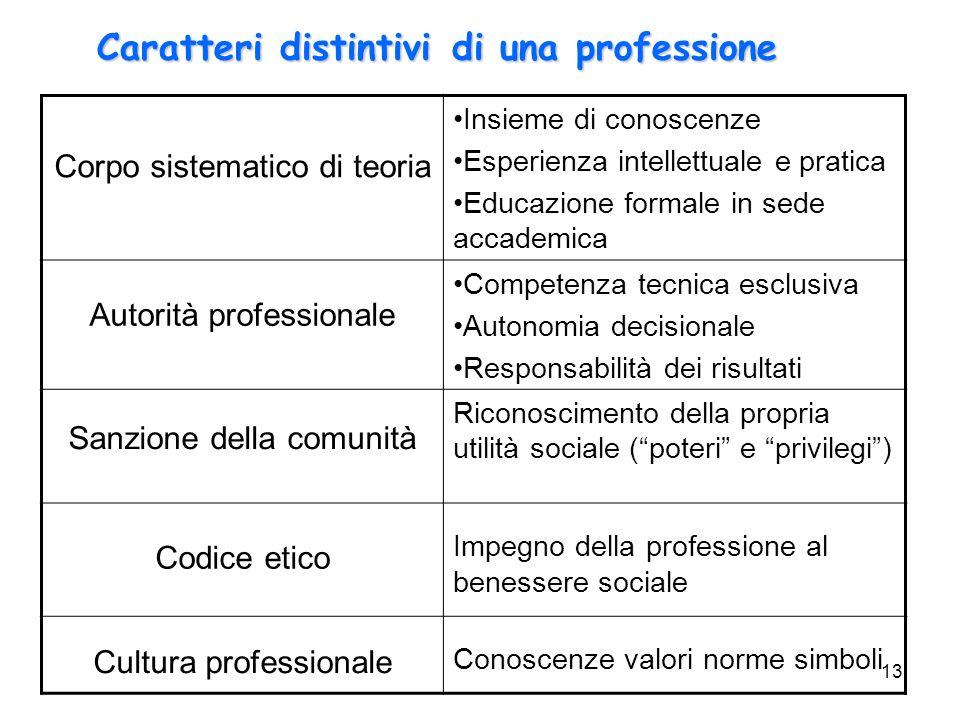 Caratteri distintivi di una professione