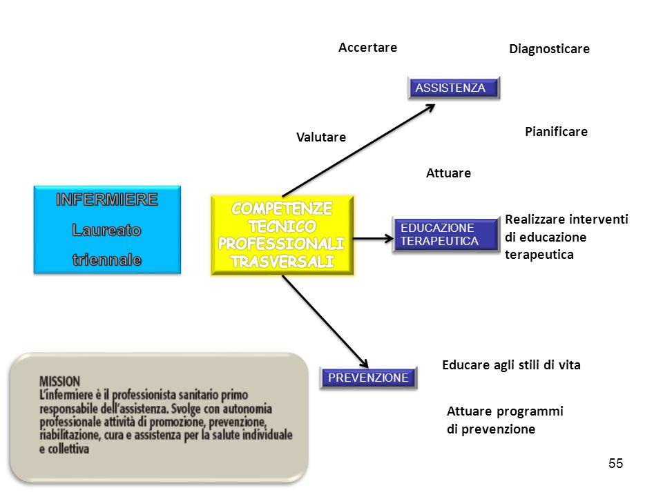 COMPETENZE TECNICO PROFESSIONALI TRASVERSALI