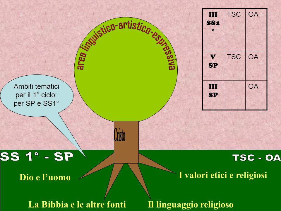 Cristo SS 1° - SP TSC - OA I valori etici e religiosi Dio e l'uomo