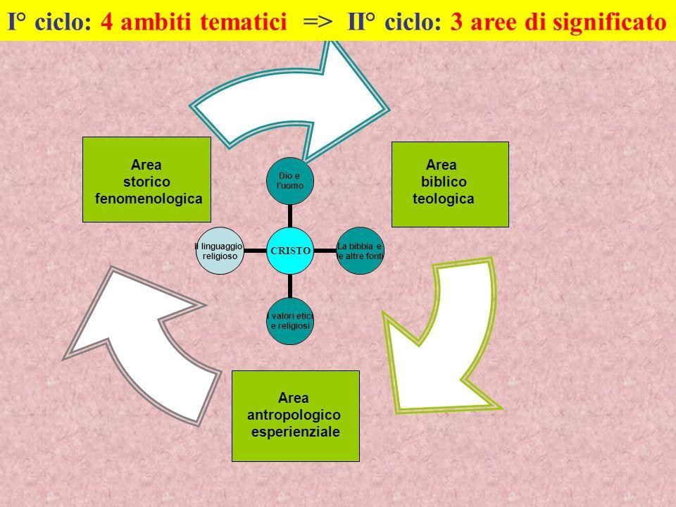I° ciclo: 4 ambiti tematici => II° ciclo: 3 aree di significato