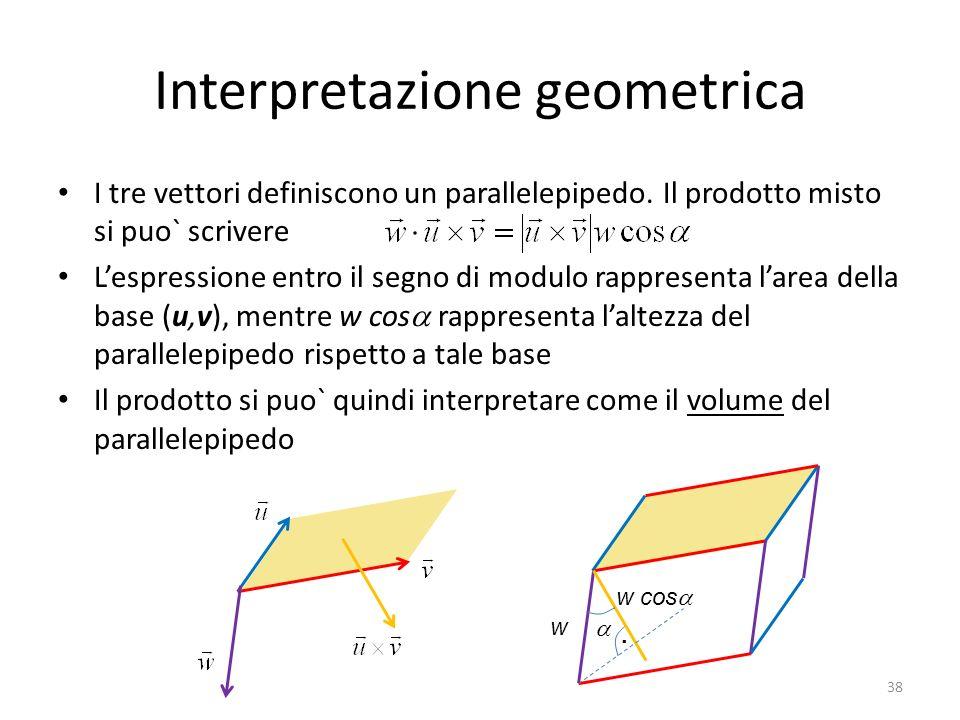 Interpretazione geometrica