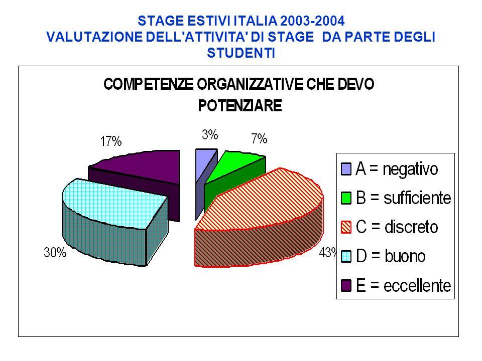 STAGE ESTIVI ITALIA 2003-2004 VALUTAZIONE DELL ATTIVITA DI STAGE DA PARTE DEGLI STUDENTI