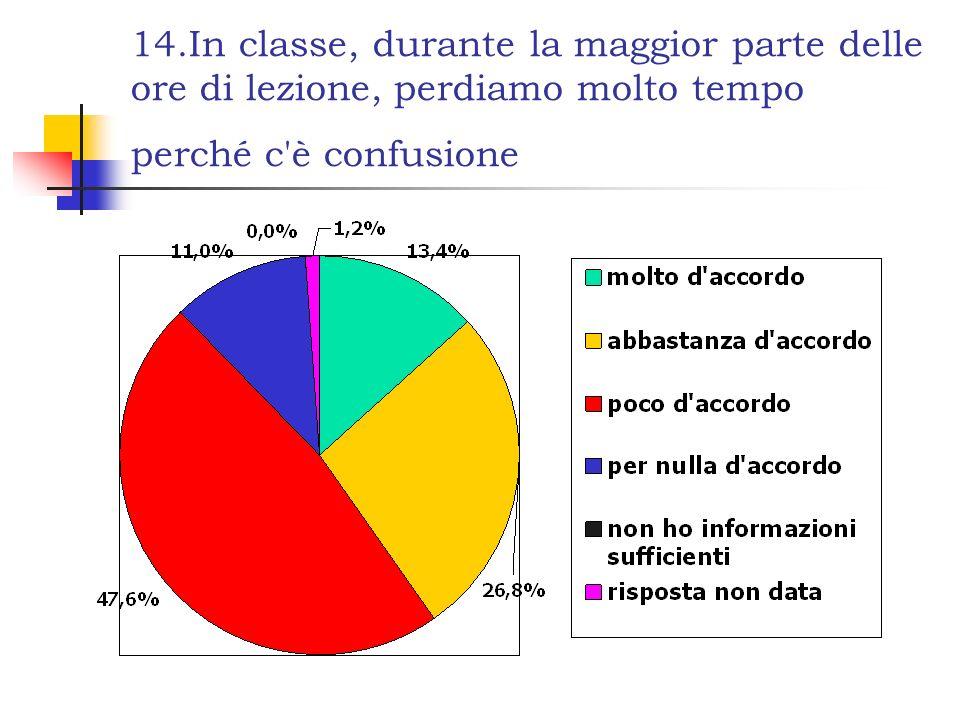 14.In classe, durante la maggior parte delle ore di lezione, perdiamo molto tempo perché c è confusione
