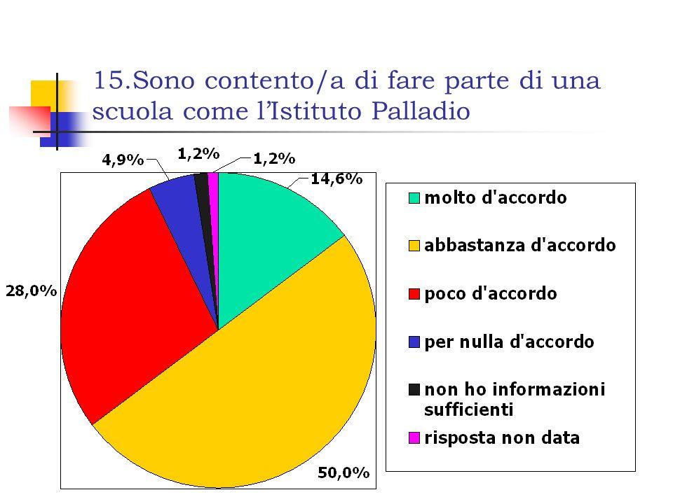 15.Sono contento/a di fare parte di una scuola come l'Istituto Palladio