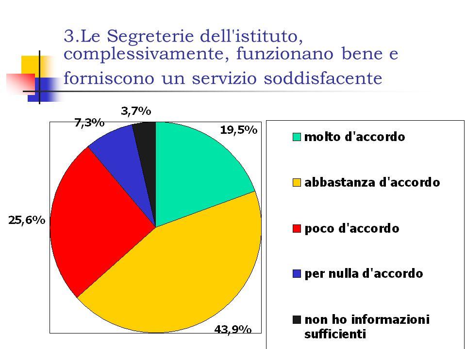 3.Le Segreterie dell istituto, complessivamente, funzionano bene e forniscono un servizio soddisfacente