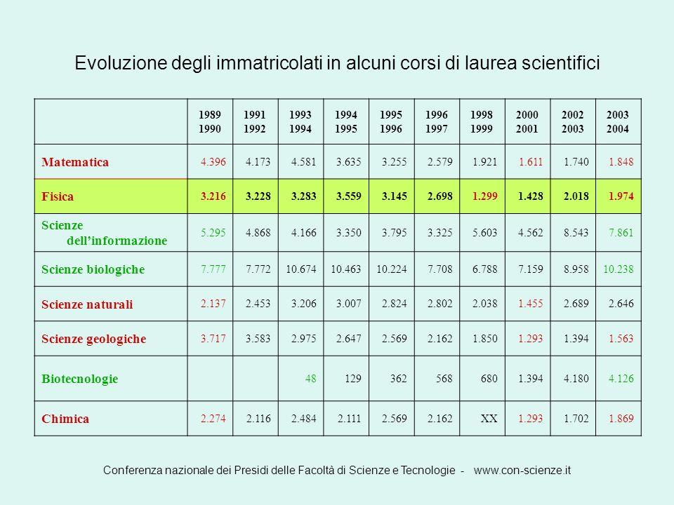 Evoluzione degli immatricolati in alcuni corsi di laurea scientifici