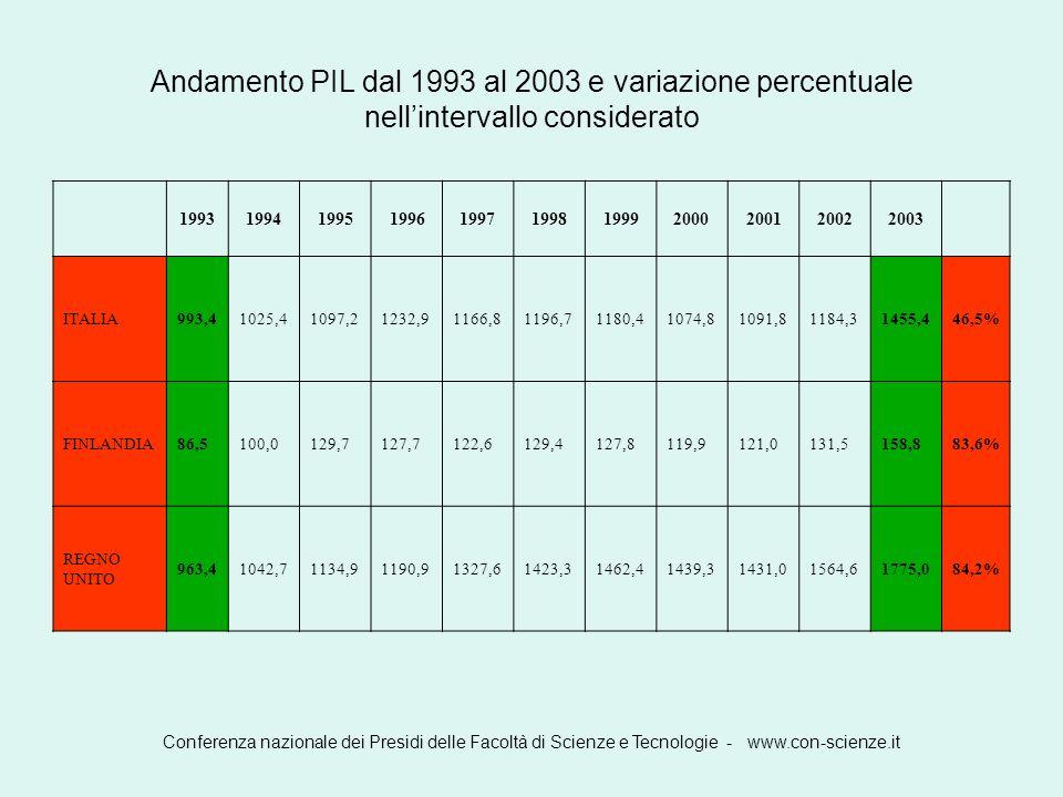 Andamento PIL dal 1993 al 2003 e variazione percentuale nell'intervallo considerato