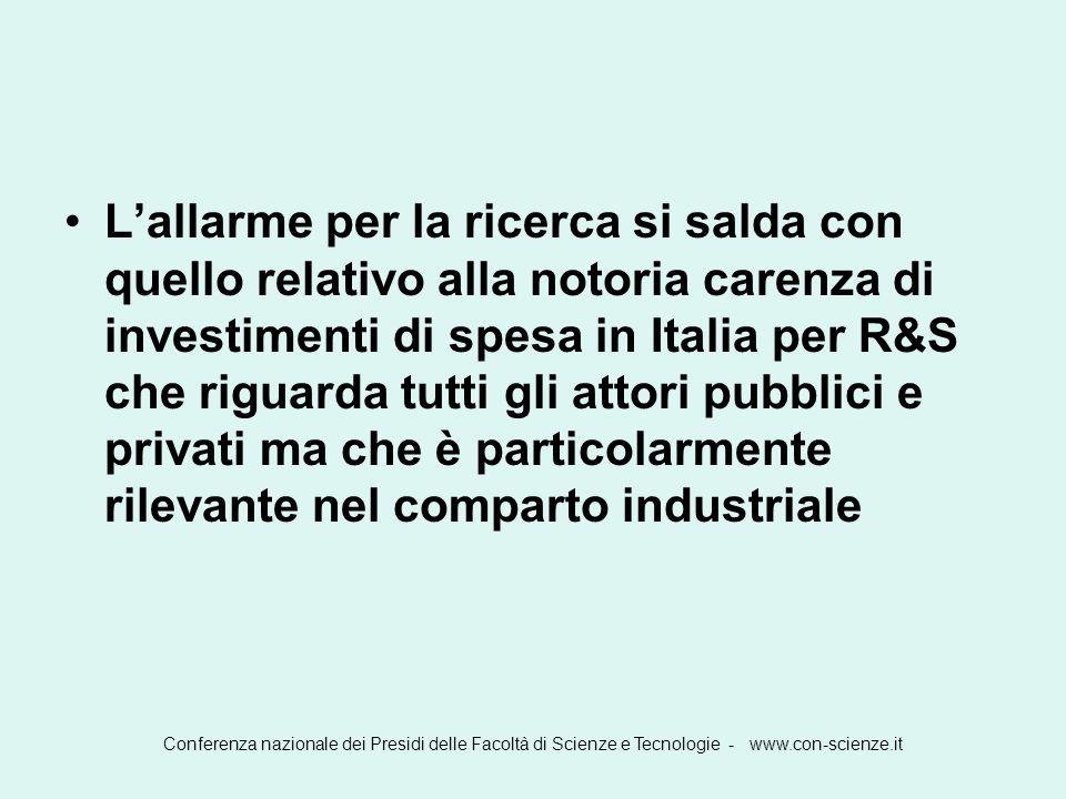 L'allarme per la ricerca si salda con quello relativo alla notoria carenza di investimenti di spesa in Italia per R&S che riguarda tutti gli attori pubblici e privati ma che è particolarmente rilevante nel comparto industriale
