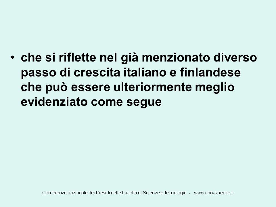 che si riflette nel già menzionato diverso passo di crescita italiano e finlandese che può essere ulteriormente meglio evidenziato come segue
