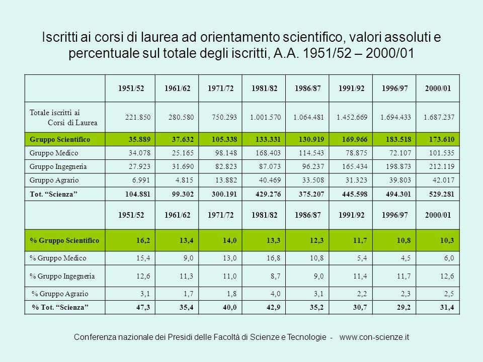 Iscritti ai corsi di laurea ad orientamento scientifico, valori assoluti e percentuale sul totale degli iscritti, A.A. 1951/52 – 2000/01