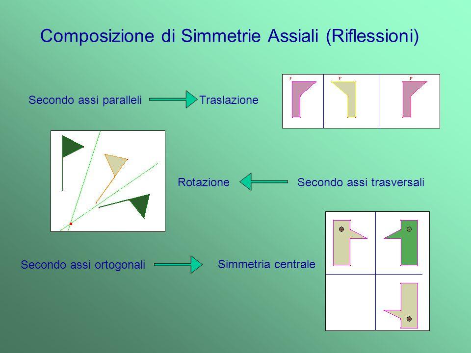 Composizione di Simmetrie Assiali (Riflessioni)