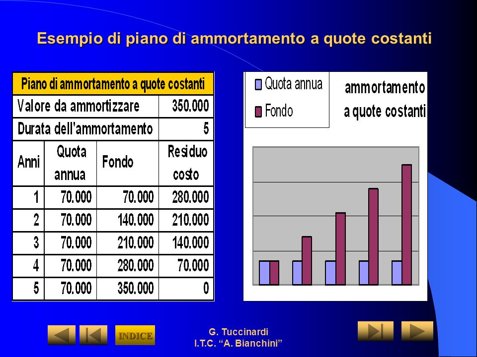 Esempio di piano di ammortamento a quote costanti