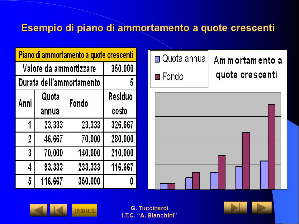 Esempio di piano di ammortamento a quote crescenti