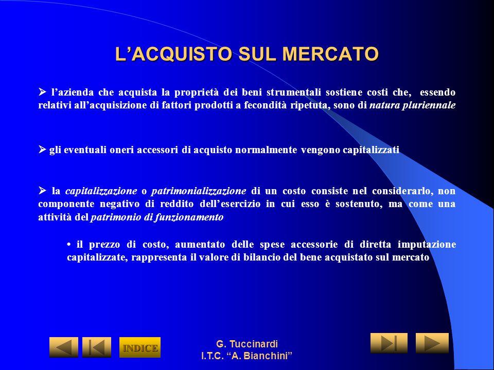 L'ACQUISTO SUL MERCATO