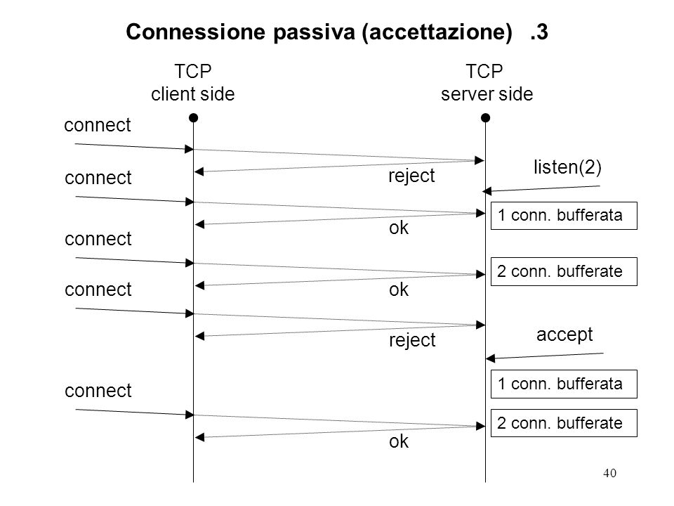 Connessione passiva (accettazione) .3