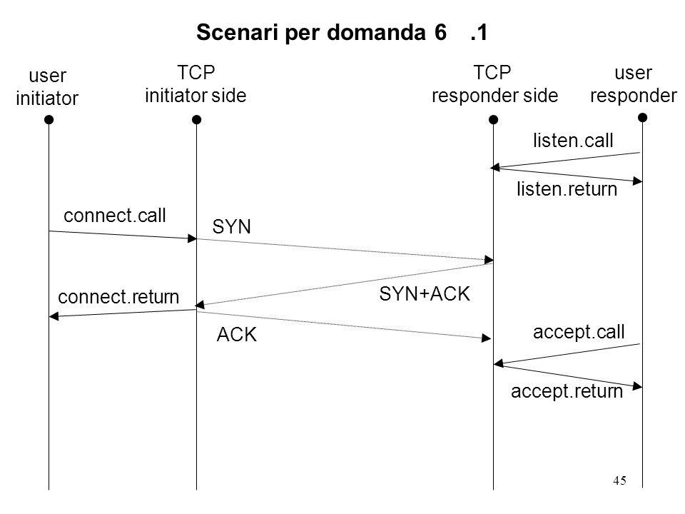 Scenari per domanda 6 .1 user initiator TCP initiator side