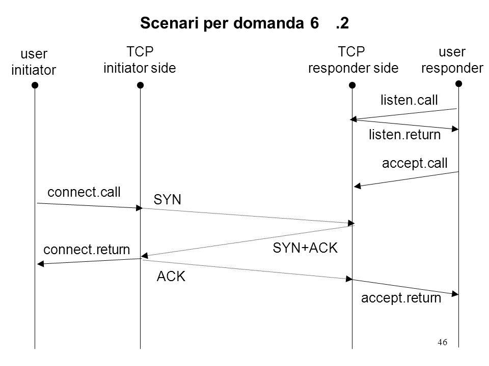Scenari per domanda 6 .2 user initiator TCP initiator side