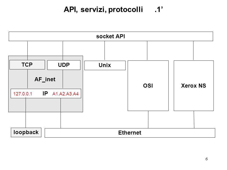API, servizi, protocolli .1'