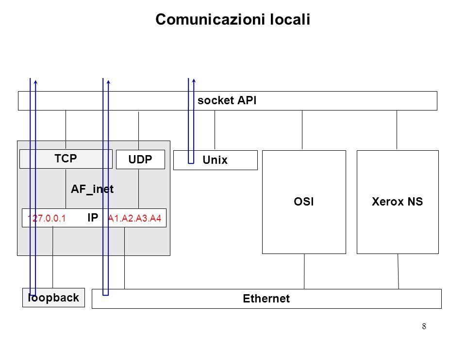 Comunicazioni locali socket API TCP UDP Unix OSI Xerox NS AF_inet