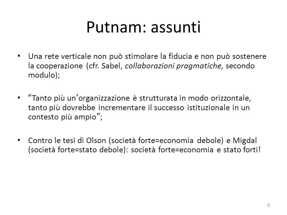 Putnam: assunti