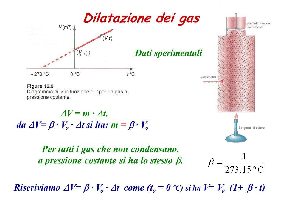 Dilatazione dei gas Dati sperimentali DV = m ∙ Dt,