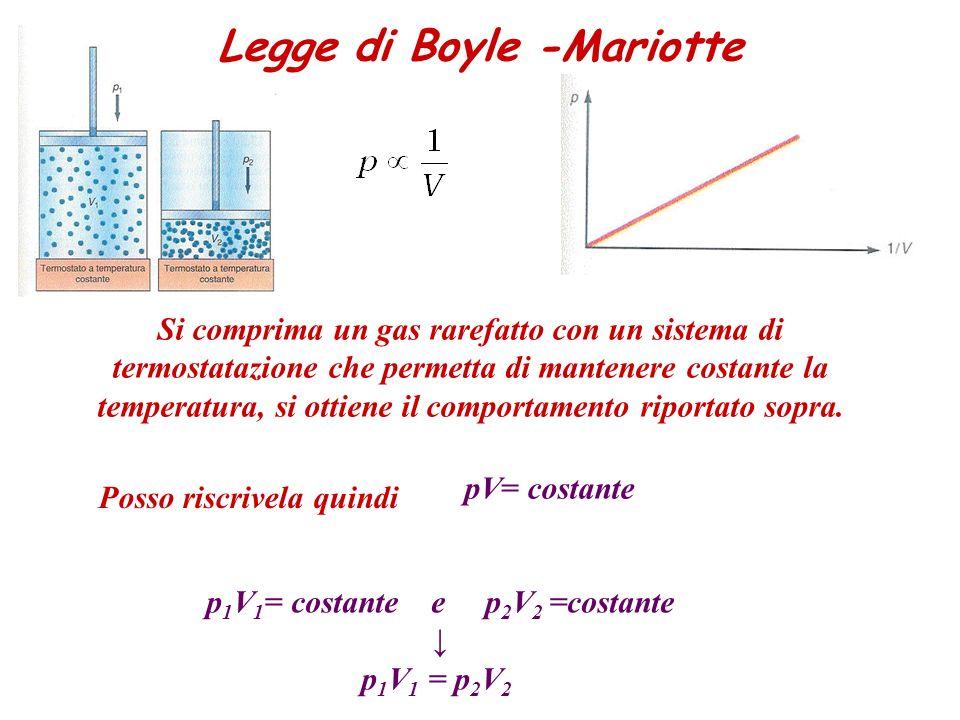 Legge di Boyle -Mariotte