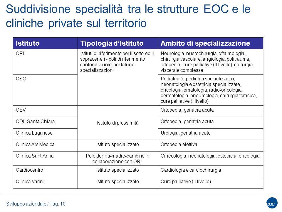 Suddivisione specialità tra le strutture EOC e le cliniche private sul territorio