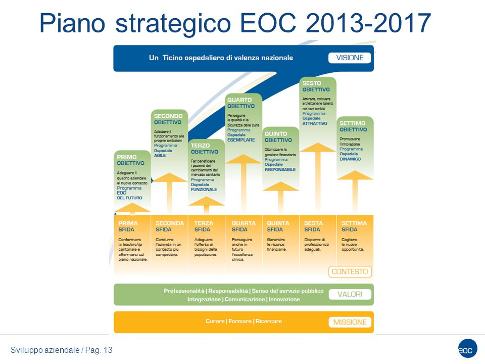 Piano strategico EOC 2013-2017